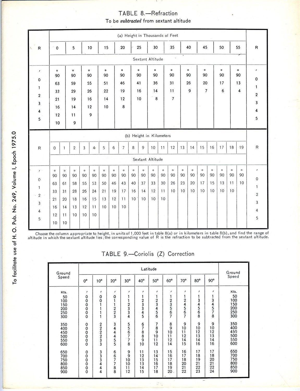 Sight Reduction Tables 229 Vol.5 Latitudes 60 - 75, Inclusive